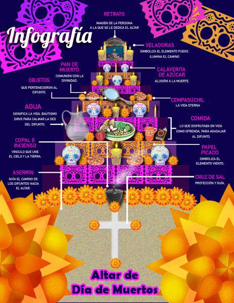 Día De Muertos Tradiciones Mexicanas Adolfina Nava Online